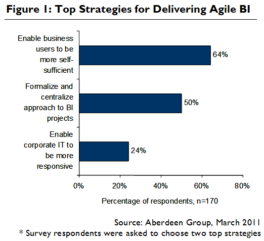 Chart: Top Strategies for Delivering Agile BI